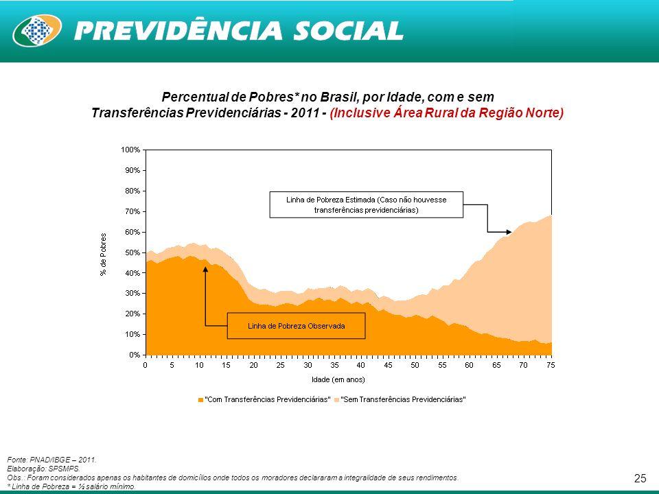 25 Percentual de Pobres* no Brasil, por Idade, com e sem Transferências Previdenciárias - 2011 - (Inclusive Área Rural da Região Norte) Fonte: PNAD/IBGE – 2011.