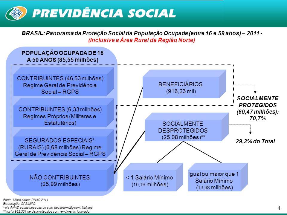 4 BRASIL: Panorama da Proteção Social da População Ocupada (entre 16 e 59 anos) – 2011 - (Inclusive a Área Rural da Região Norte) Fonte: Micro dados PNAD 2011.