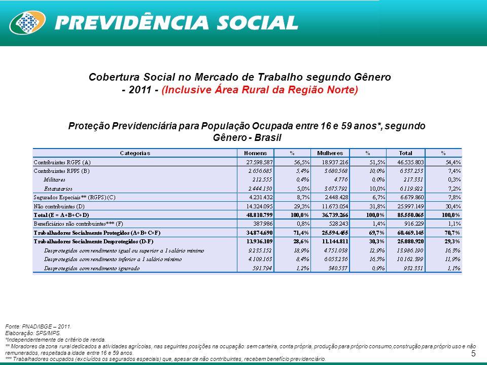 16 Proteção Social segundo Ramos de Atividade - 2011 (Inclusive Área Rural da Região Norte) Proporção de Trabalhadores Ocupados (A) e Desprotegidos com Capacidade Contributiva (B) - 2011 - Fonte: PNAD/IBGE – 2011.