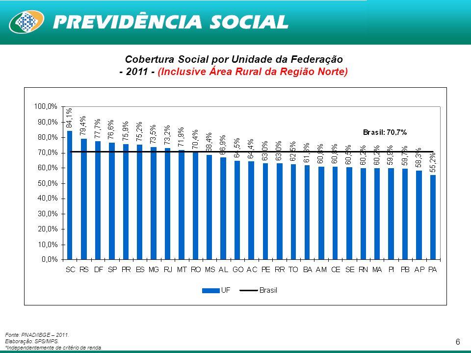6 Cobertura Social por Unidade da Federação - 2011 - (Inclusive Área Rural da Região Norte) Fonte: PNAD/IBGE – 2011.