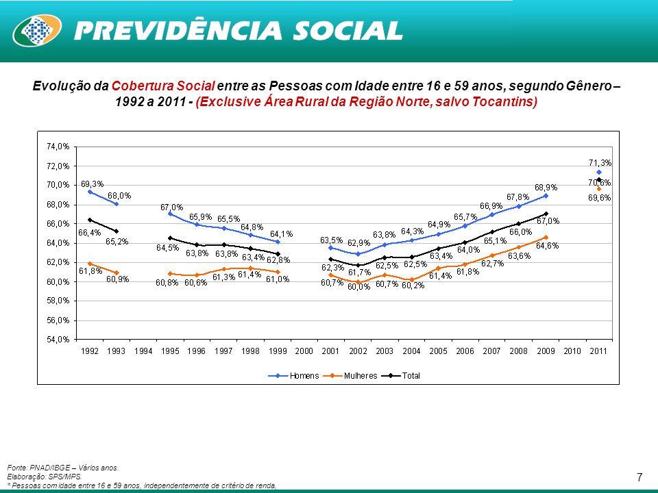 8 Evolução da Proteção Social dos Ocupados entre 16 e 59 anos, por Posição na Ocupação - 1992 a 2009 - (Exclusive Área Rural da Região Norte, salvo Tocantins) Fonte: PNAD/IBGE (Vários anos) - Elaboração: SPS/MPS.
