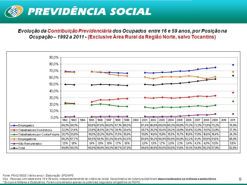 9 Evolução da Contribuição Previdenciária dos Ocupados entre 16 e 59 anos, por Posição na Ocupação – 1992 a 2011 - (Exclusive Área Rural da Região Norte, salvo Tocantins) Fonte: PNAD/IBGE (Vários anos) - Elaboração: SPS/MPS.