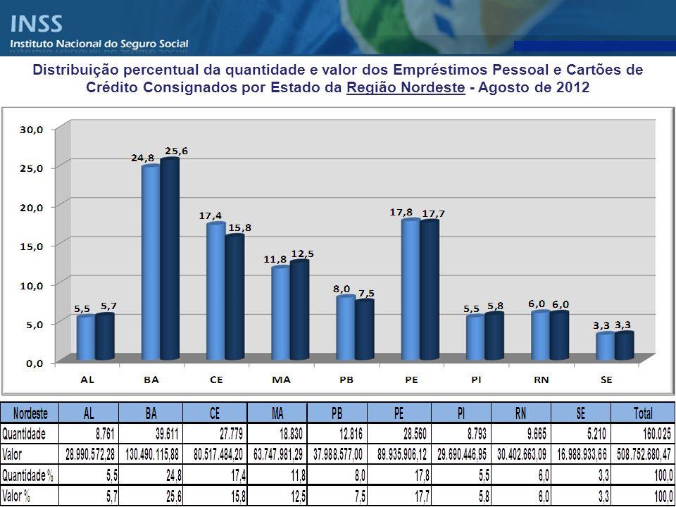 Distribuição percentual da quantidade e valor dos Empréstimos Pessoal e Cartões de Crédito Consignados por Estado da Região Nordeste - Agosto de 2012
