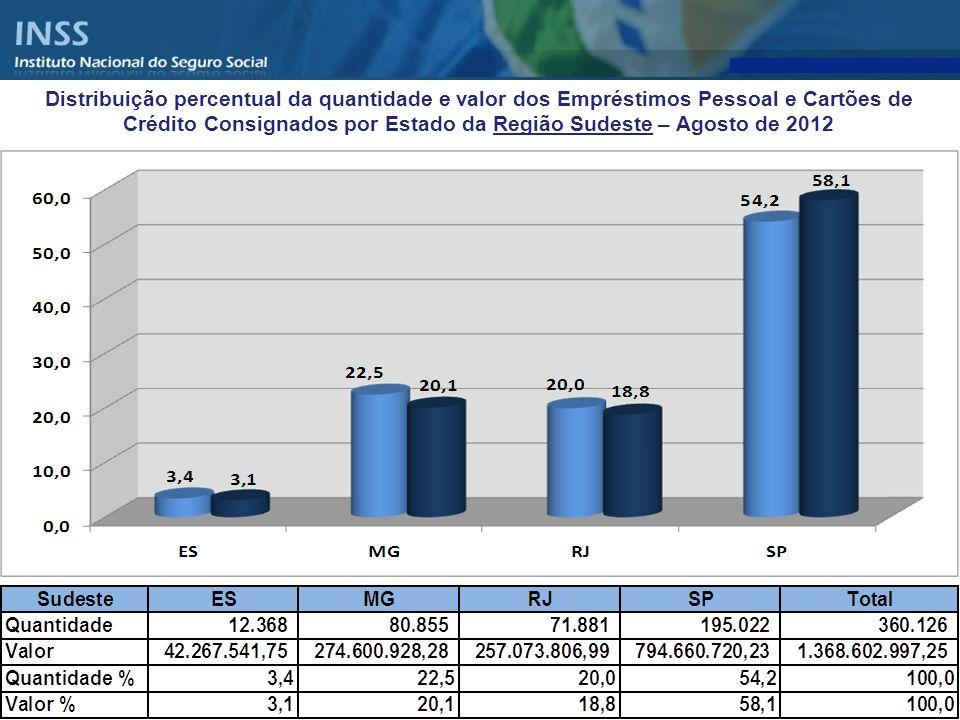 Distribuição percentual da quantidade e valor dos Empréstimos Pessoal e Cartões de Crédito Consignados por Estado da Região Sudeste – Agosto de 2012