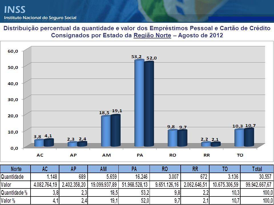 Distribuição percentual da quantidade e valor dos Empréstimos Pessoal e Cartão de Crédito Consignados por Estado da Região Norte – Agosto de 2012
