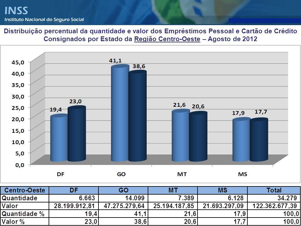 Distribuição percentual da quantidade e valor dos Empréstimos Pessoal e Cartão de Crédito Consignados por Estado da Região Centro-Oeste – Agosto de 2012