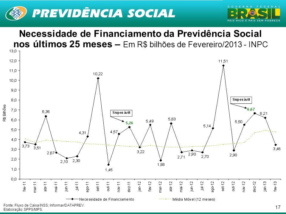 17 Necessidade de Financiamento da Previdência Social nos últimos 25 meses – Em R$ bilhões de Fevereiro/2013 - INPC Fonte: Fluxo de Caixa INSS; Inform