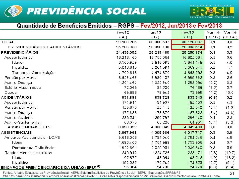 21 Quantidade de Benefícios Emitidos – RGPS – Fev Quantidade de Benefícios Emitidos – RGPS – Fev/2012, Jan/2013 e Fev/2013 Fontes: Anuário Estatístico