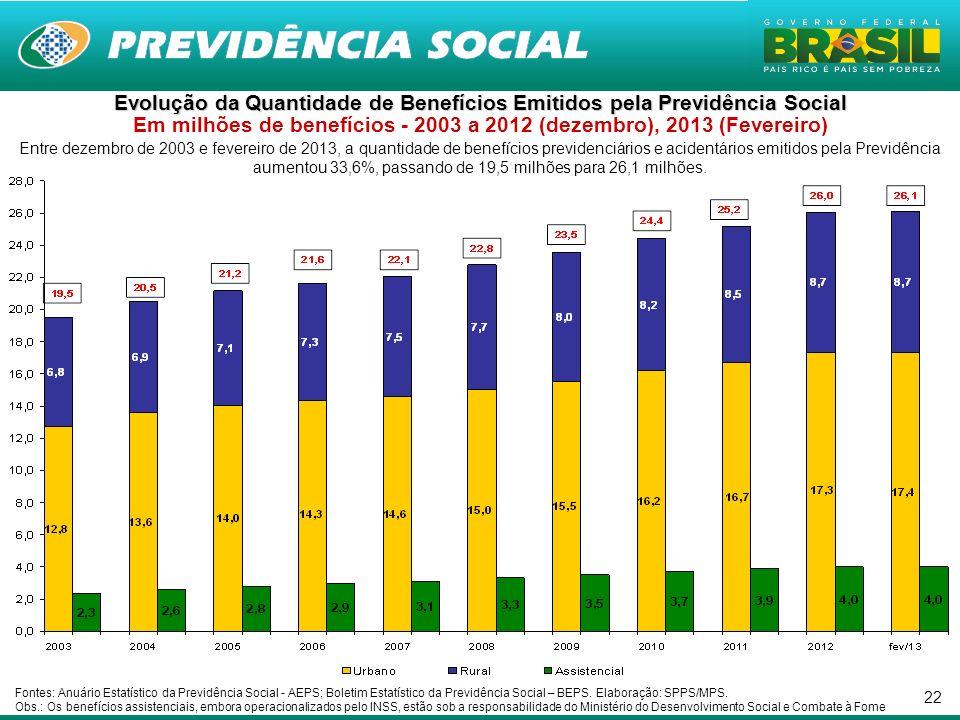 22 Entre dezembro de 2003 e fevereiro de 2013, a quantidade de benefícios previdenciários e acidentários emitidos pela Previdência aumentou 33,6%, pas