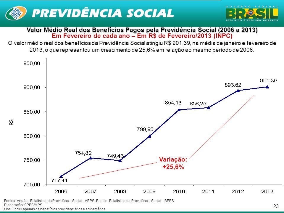 23 Valor Médio Real dos Benefícios Pagos pela Previdência Social (2006 a 2013) Valor Médio Real dos Benefícios Pagos pela Previdência Social (2006 a 2