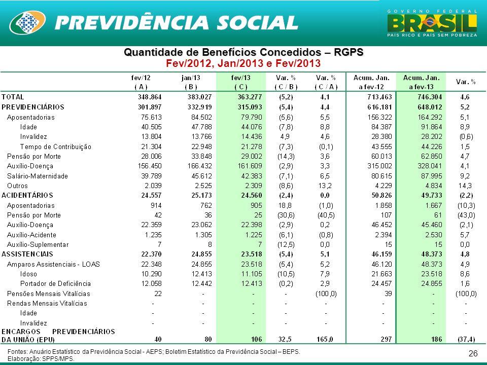 26 Quantidade de Benefícios Concedidos – RGPS Fev/2012, Jan/2013 e Fev/2013 Fontes: Anuário Estatístico da Previdência Social - AEPS; Boletim Estatíst