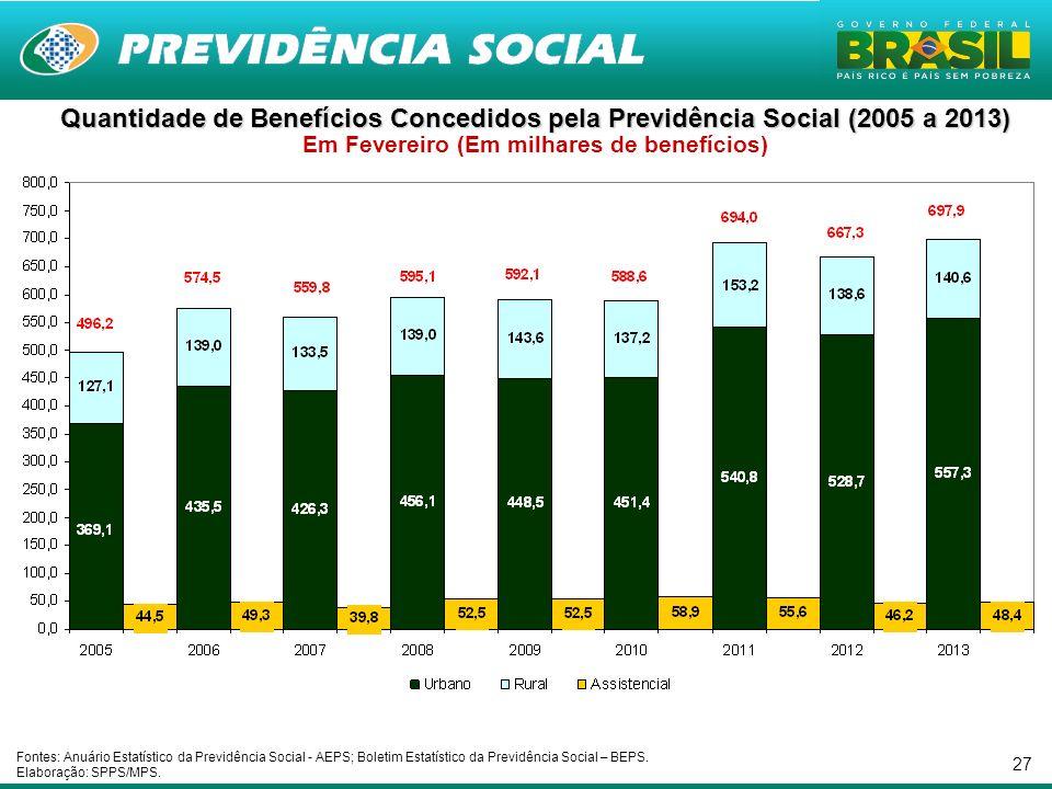 27 Quantidade de Benefícios Concedidos pela Previdência Social (2005 a 2013) Quantidade de Benefícios Concedidos pela Previdência Social (2005 a 2013)