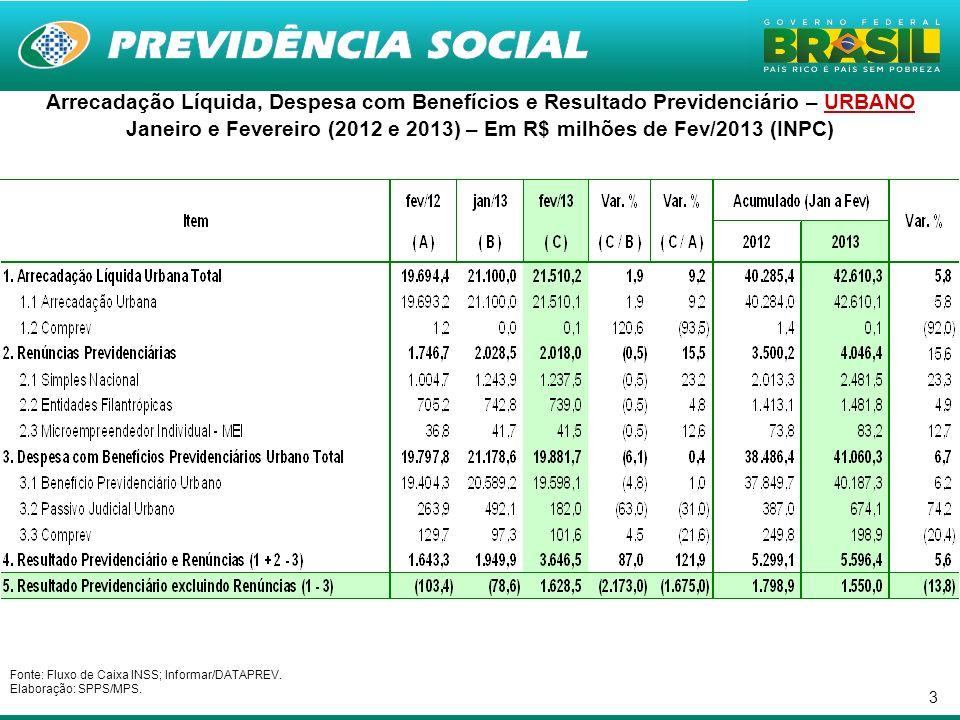 3 Arrecadação Líquida, Despesa com Benefícios e Resultado Previdenciário – URBANO Janeiro e Fevereiro (2012 e 2013) – Em R$ milhões de Fev/2013 (INPC)