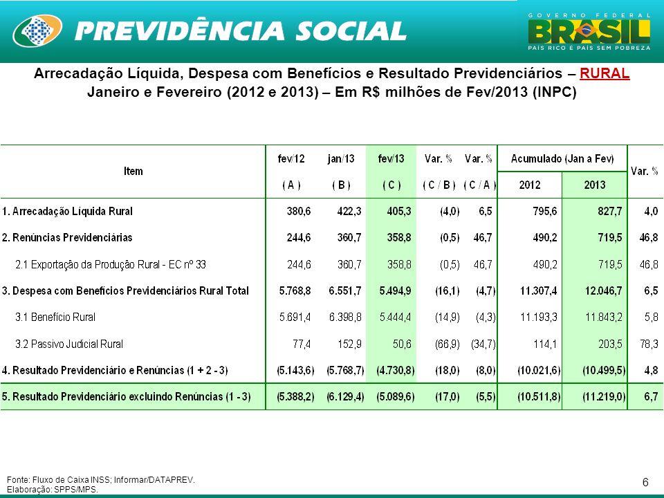 6 Arrecadação Líquida, Despesa com Benefícios e Resultado Previdenciários – RURAL Janeiro e Fevereiro (2012 e 2013) – Em R$ milhões de Fev/2013 (INPC)