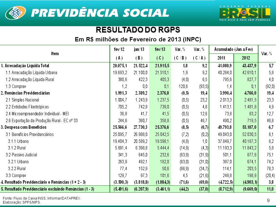 9 Em R$ milhões de Fevereiro de 2013 (INPC) Fonte: Fluxo de Caixa INSS; Informar/DATAPREV. Elaboração: SPPS/MPS.
