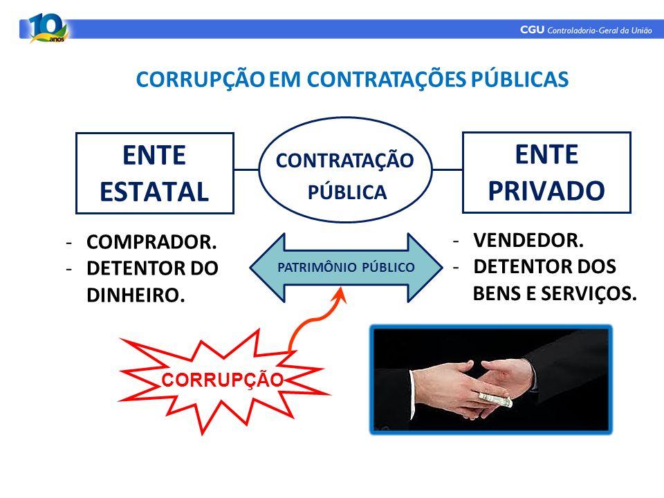 CORRUPÇÃO EM CONTRATAÇÕES PÚBLICAS -COMPRADOR. -DETENTOR DO DINHEIRO. -VENDEDOR. -DETENTOR DOS BENS E SERVIÇOS. CORRUPÇÃO PATRIMÔNIO PÚBLICO ENTE ESTA