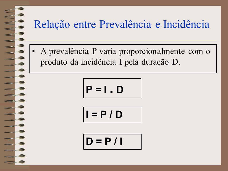 Relação entre Prevalência e Incidência A prevalência P varia proporcionalmente com o produto da incidência I pela duração D. P = I. D I = P / D D = P