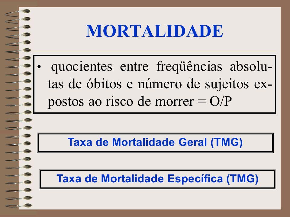 MORTALIDADE quocientes entre freqüências absolu- tas de óbitos e número de sujeitos ex- postos ao risco de morrer = O/P Taxa de Mortalidade Geral (TMG