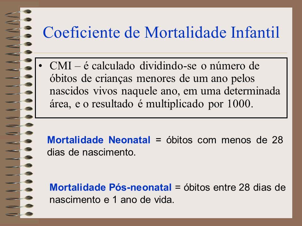 Coeficiente de Mortalidade Infantil CMI – é calculado dividindo-se o número de óbitos de crianças menores de um ano pelos nascidos vivos naquele ano,