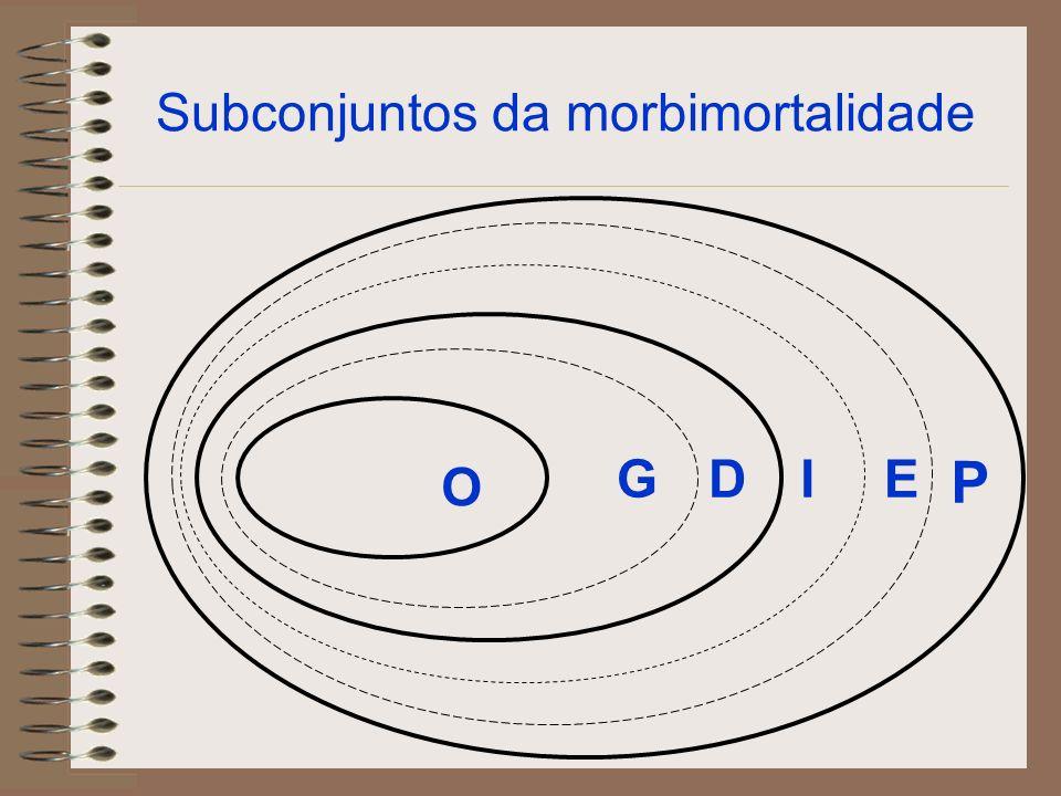 P – Base Populacional do Risco E – Sub-conjunto de Exposição I – Sub-conjunto de Infectados D – Subconjunto da Doença G – Subconjunto de casos Graves O – Subconjuntos de Óbitos