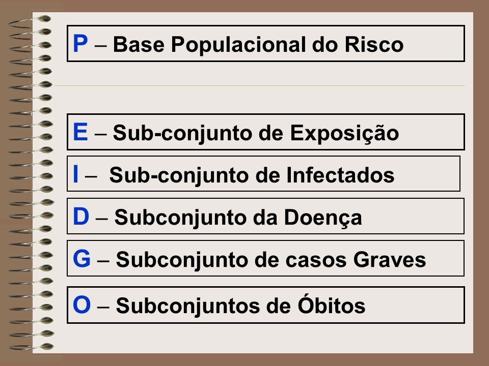 P – Base Populacional do Risco E – Sub-conjunto de Exposição I – Sub-conjunto de Infectados D – Subconjunto da Doença G – Subconjunto de casos Graves