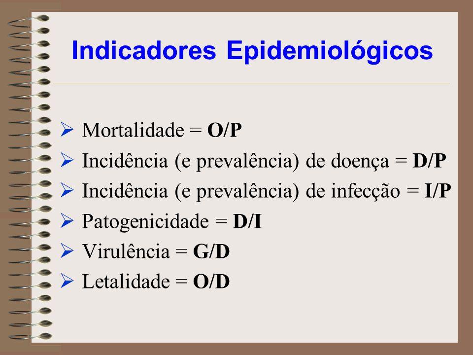 Indicadores Epidemiológicos Mortalidade = O/P Incidência (e prevalência) de doença = D/P Incidência (e prevalência) de infecção = I/P Patogenicidade =