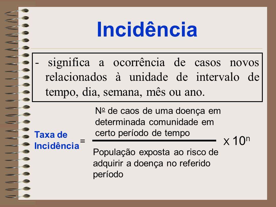 Incidência - significa a ocorrência de casos novos relacionados à unidade de intervalo de tempo, dia, semana, mês ou ano. Taxa de Incidência = X 10 n