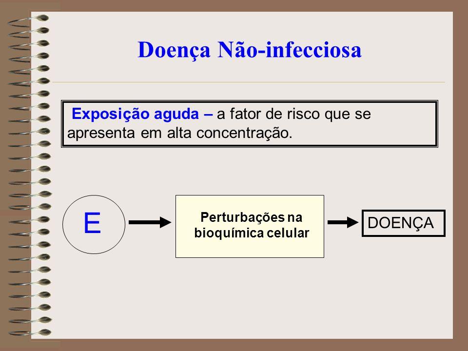 Doença Não-infecciosa Exposição aguda – a fator de risco que se apresenta em alta concentração. E Perturbações na bioquímica celular DOENÇA
