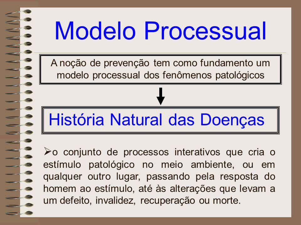 Modelo Processual A noção de prevenção tem como fundamento um modelo processual dos fenômenos patológicos História Natural das Doenças o conjunto de p