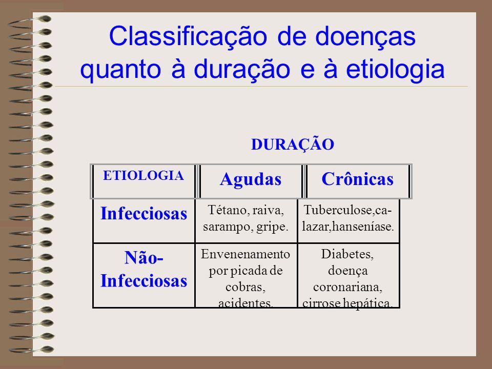 Classificação de doenças quanto à duração e à etiologia Infecciosas Tétano, raiva, sarampo, gripe. Tuberculose,ca- lazar,hanseníase. Não- Infecciosas