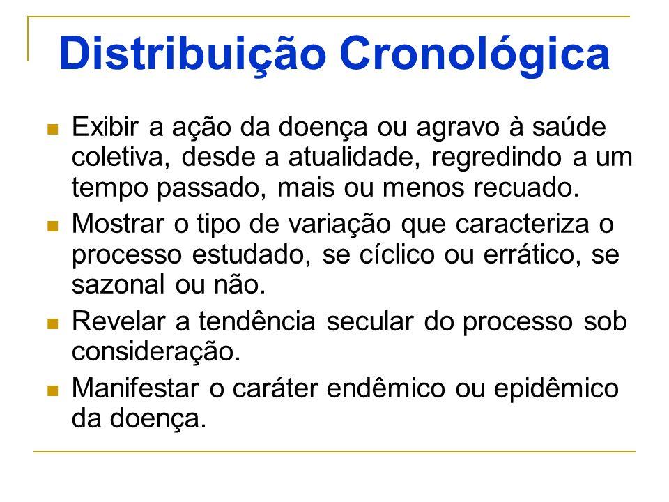 Distribuição Cronológica: Importância Epidemiológica Na Avaliação das Medidas de Controle.