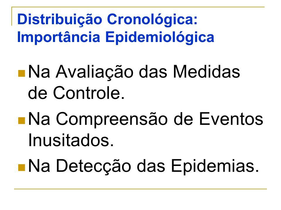Distribuição Cronológica: Importância Epidemiológica Na Avaliação das Medidas de Controle. Na Compreensão de Eventos Inusitados. Na Detecção das Epide