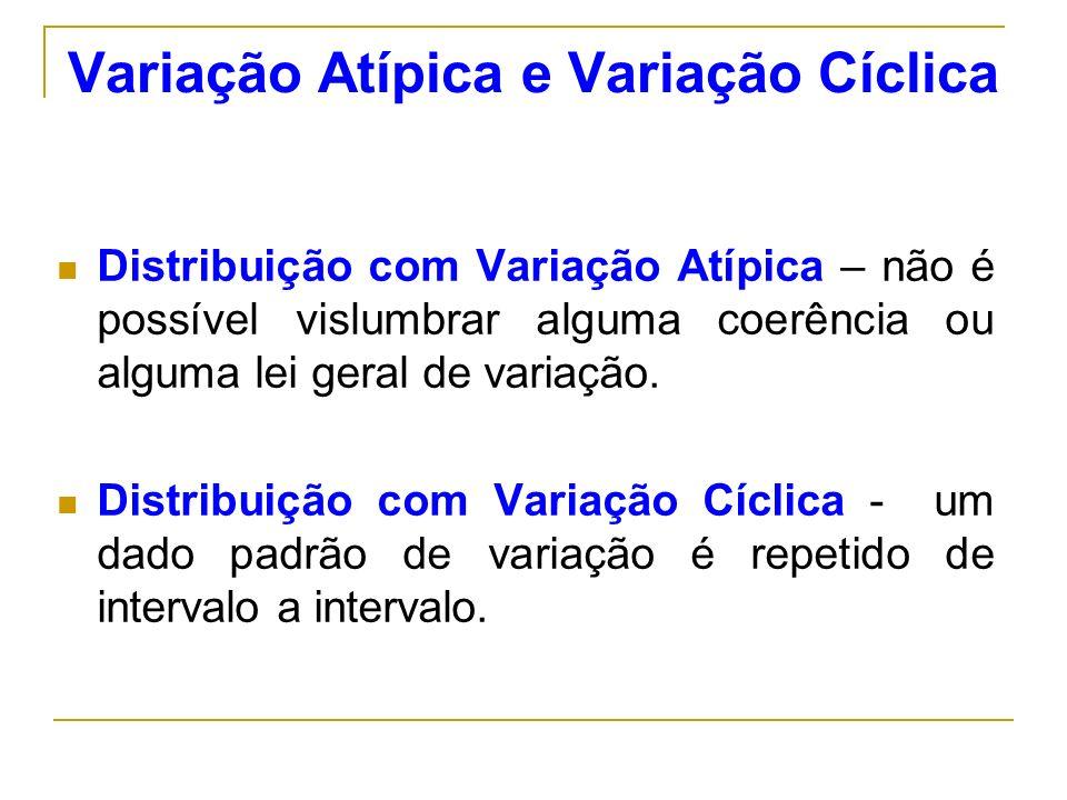 Variação Atípica e Variação Cíclica Distribuição com Variação Atípica – não é possível vislumbrar alguma coerência ou alguma lei geral de variação. Di