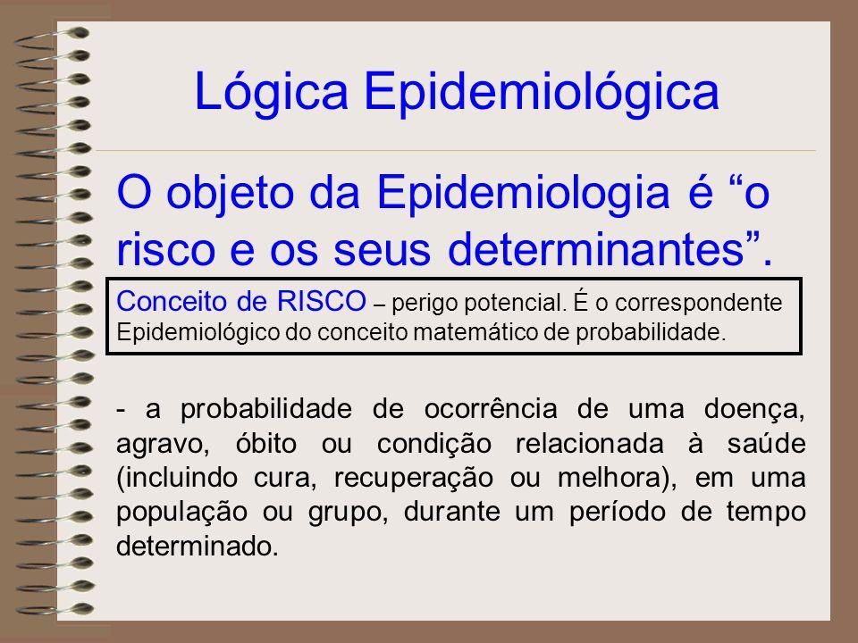 Lógica Epidemiológica Conceito de RISCO – perigo potencial. É o correspondente Epidemiológico do conceito matemático de probabilidade. O objeto da Epi