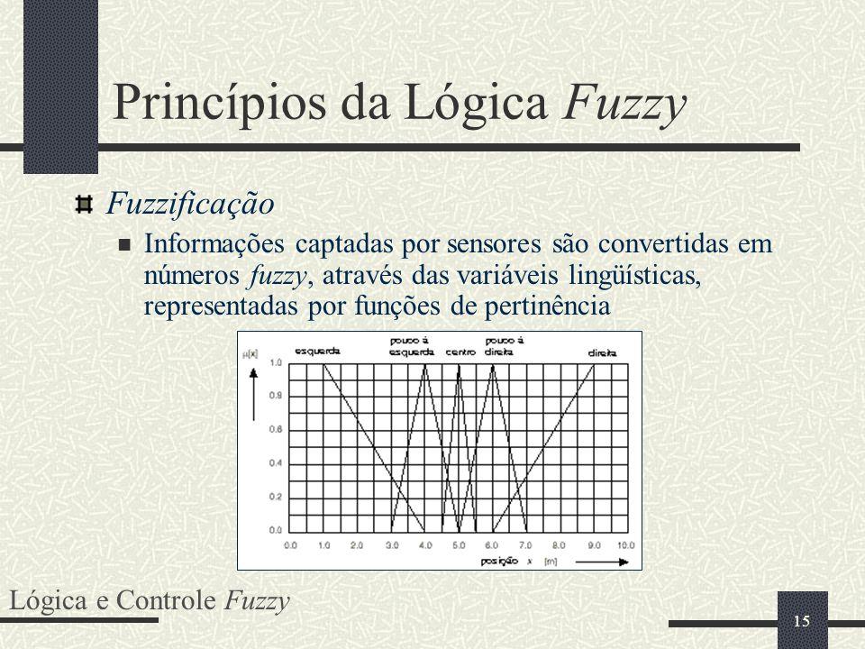 15 Princípios da Lógica Fuzzy Fuzzificação Informações captadas por sensores são convertidas em números fuzzy, através das variáveis lingüísticas, rep