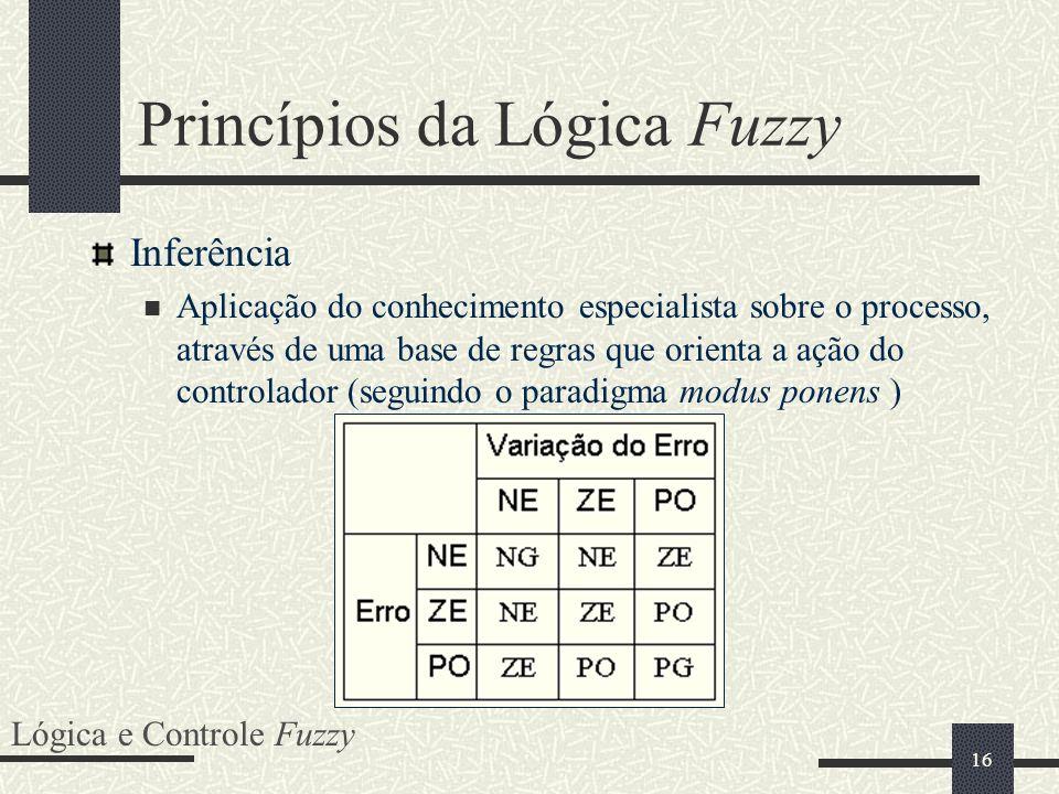 16 Princípios da Lógica Fuzzy Inferência Aplicação do conhecimento especialista sobre o processo, através de uma base de regras que orienta a ação do