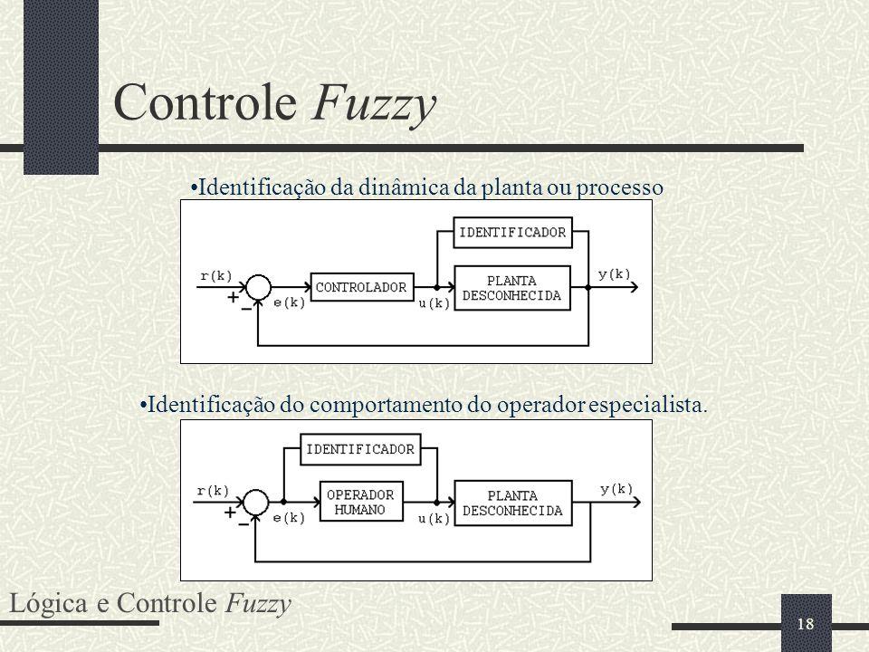 18 Controle Fuzzy Lógica e Controle Fuzzy Identificação da dinâmica da planta ou processo Identificação do comportamento do operador especialista.
