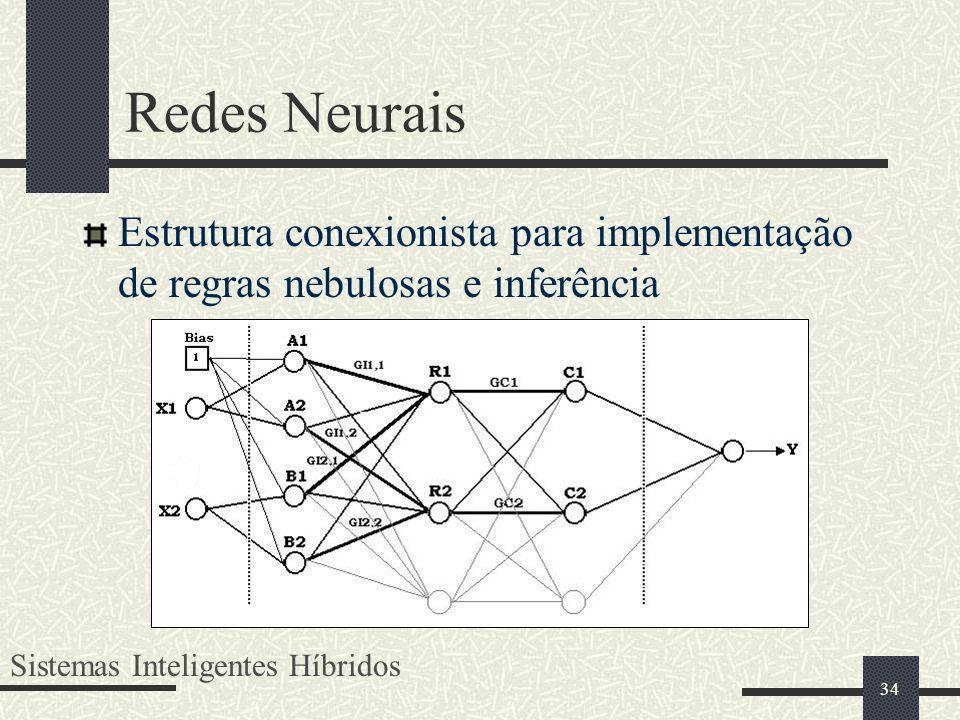 34 Redes Neurais Estrutura conexionista para implementação de regras nebulosas e inferência Sistemas Inteligentes Híbridos