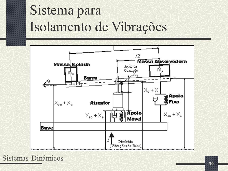 39 Sistema para Isolamento de Vibrações Sistemas Dinâmicos