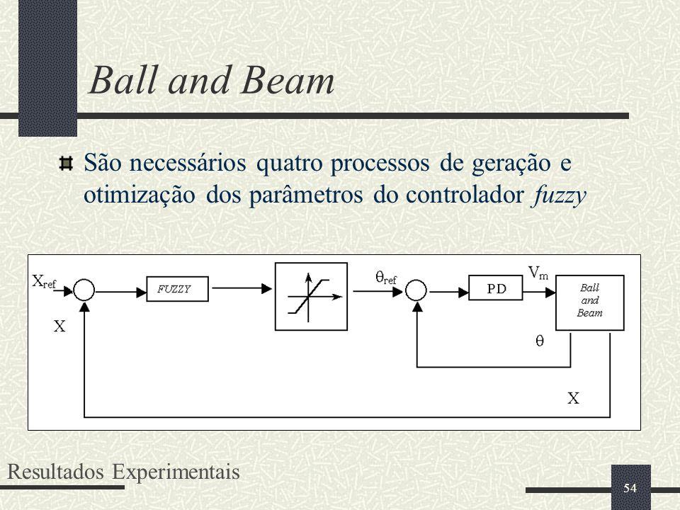 54 Ball and Beam Resultados Experimentais São necessários quatro processos de geração e otimização dos parâmetros do controlador fuzzy