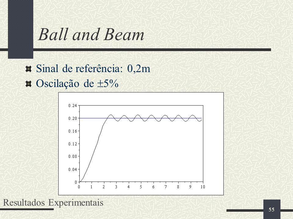 55 Ball and Beam Sinal de referência: 0,2m Oscilação de 5% Resultados Experimentais
