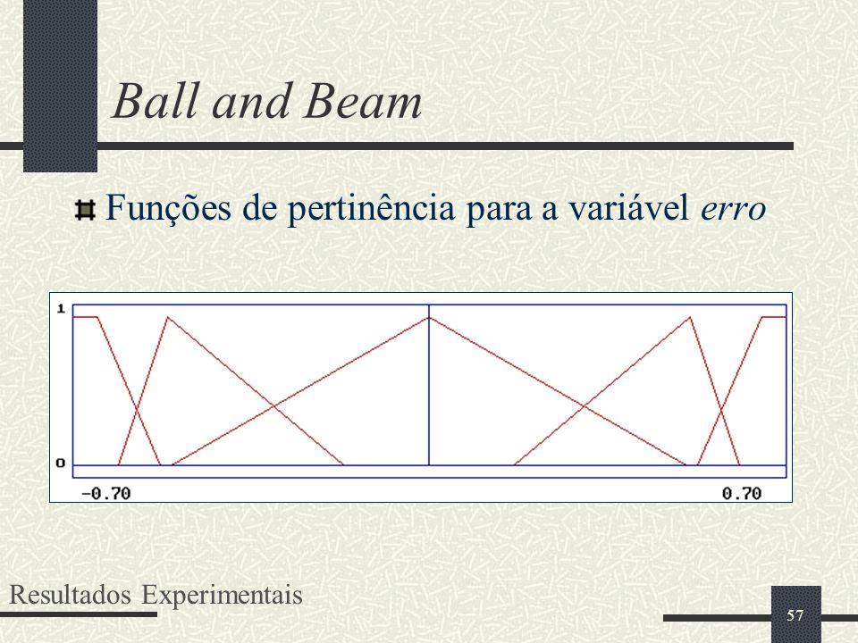 57 Ball and Beam Funções de pertinência para a variável erro Resultados Experimentais
