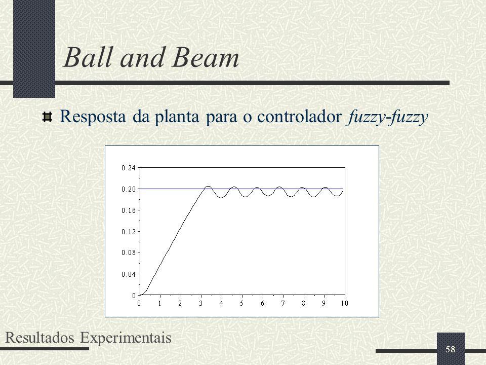 58 Ball and Beam Resposta da planta para o controlador fuzzy-fuzzy Resultados Experimentais