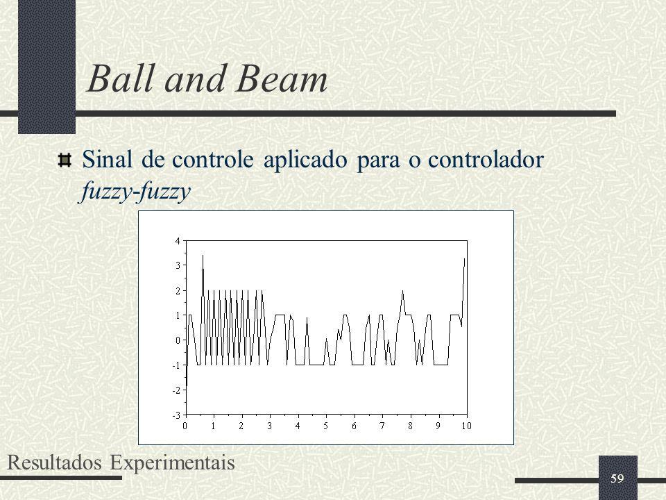59 Sinal de controle aplicado para o controlador fuzzy-fuzzy Resultados Experimentais Ball and Beam