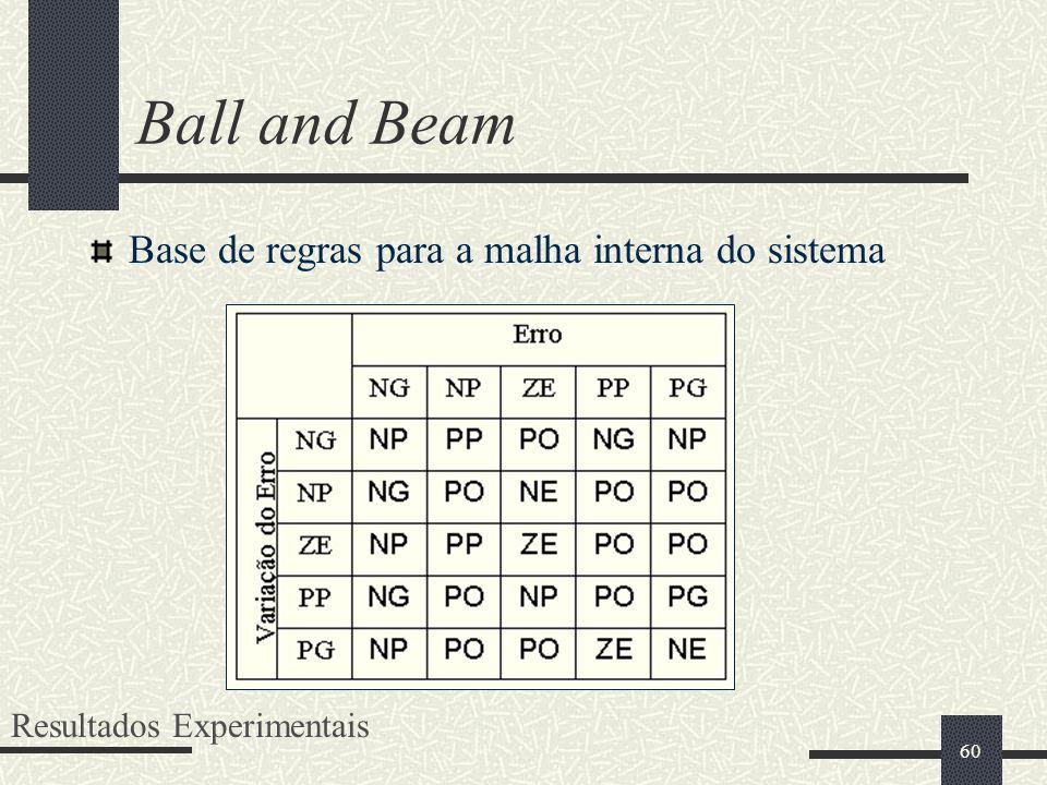 60 Ball and Beam Base de regras para a malha interna do sistema Resultados Experimentais
