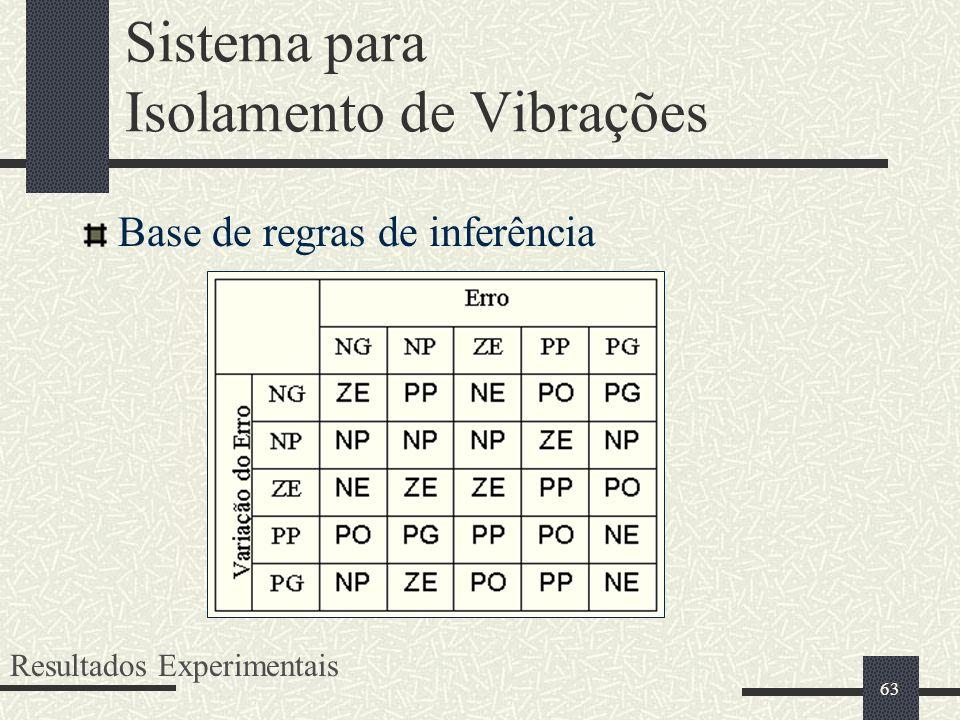 63 Sistema para Isolamento de Vibrações Base de regras de inferência Resultados Experimentais