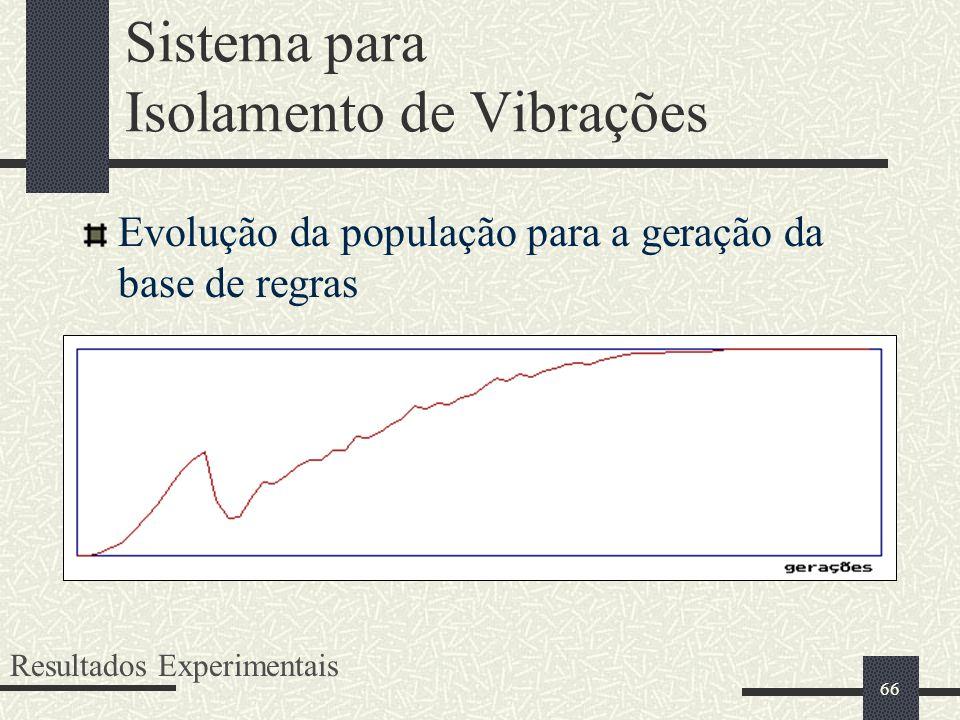 66 Sistema para Isolamento de Vibrações Evolução da população para a geração da base de regras Resultados Experimentais