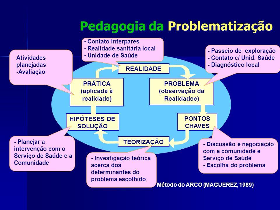 Pedagogia da Problematização Método do ARCO (MAGUEREZ, 1989) TEORIZAÇÃO PONTOS CHAVES PROBLEMA (observação da Realidadee) PRÁTICA (aplicada à realidade) HIPÓTESES DE SOLUÇÃO REALIDADE - Passeio de exploração - Contato c/ Unid.