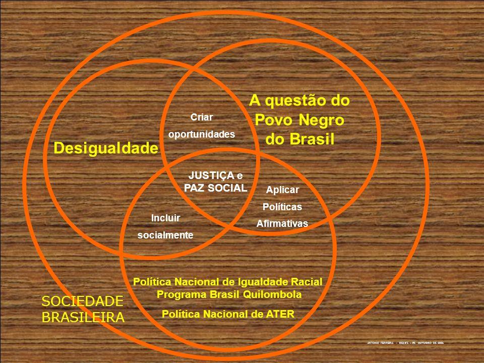 ANTONIO FERREIRA - RECIFE – PE OUTUBRO DE 2006 A questão do Povo Negro do Brasil Desigualdade Política Nacional de Igualdade Racial Programa Brasil Qu