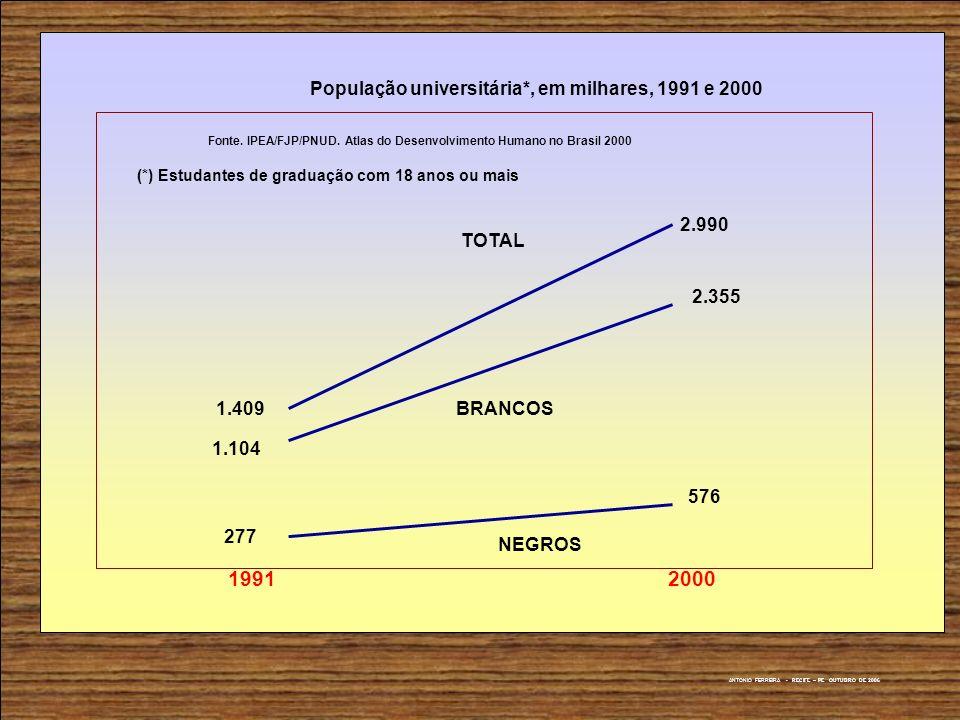 1.409 2.990 TOTAL 1.104 2.355 BRANCOS 277 576 NEGROS População universitária*, em milhares, 1991 e 2000 Fonte. IPEA/FJP/PNUD. Atlas do Desenvolvimento